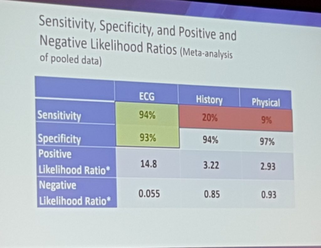 ECG Sensitivity and Specificity for detecting